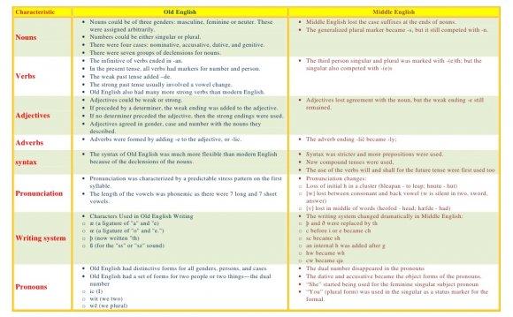 Comparing Characteristics of