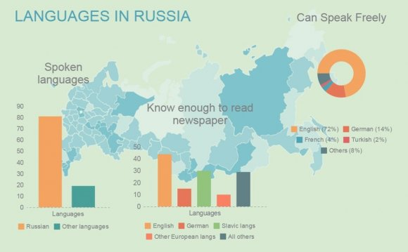 Languages in Russia