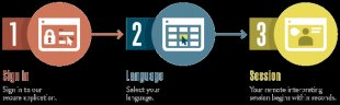 CLI - Video Remote Interpreting Infographic - 3 Simple Steps